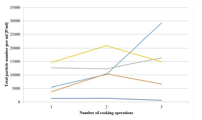 Cooking kettles over time - cropped